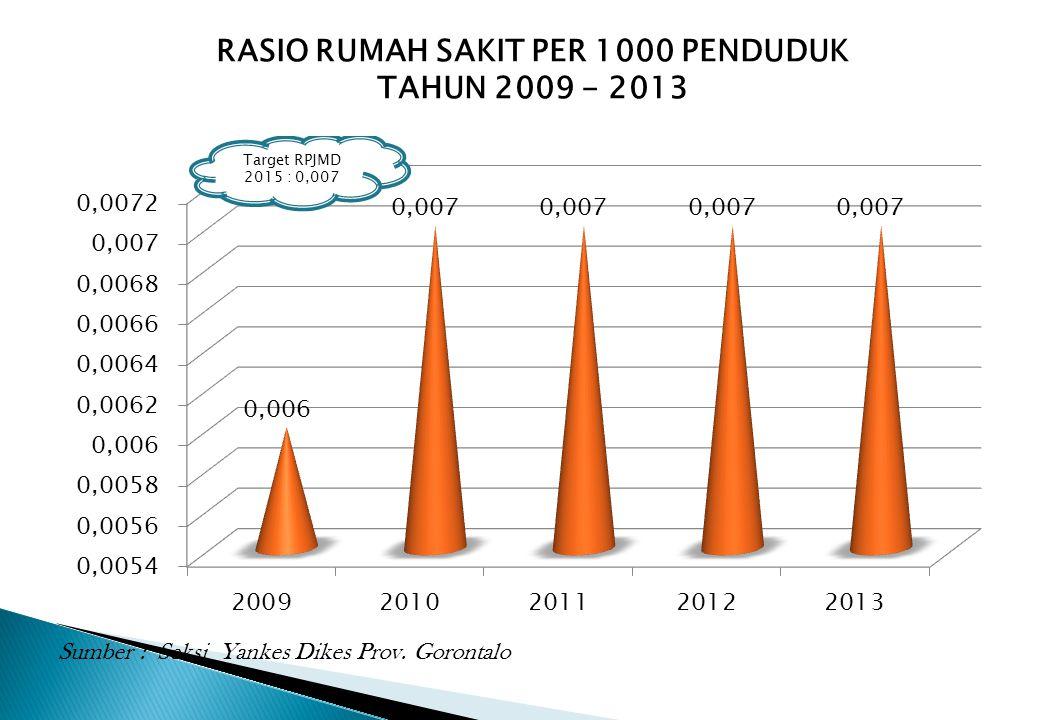RASIO RUMAH SAKIT PER 1000 PENDUDUK