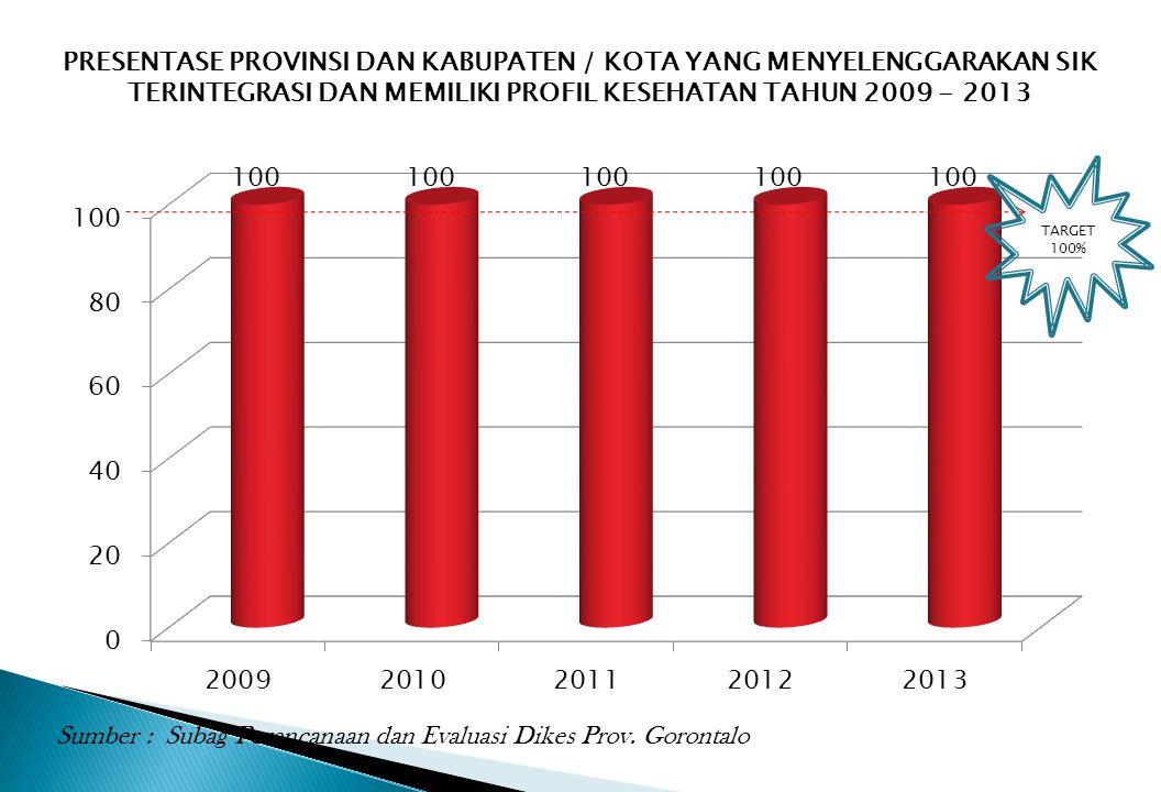 Sumber : Subag Perencanaan dan Evaluasi Dikes Prov. Gorontalo