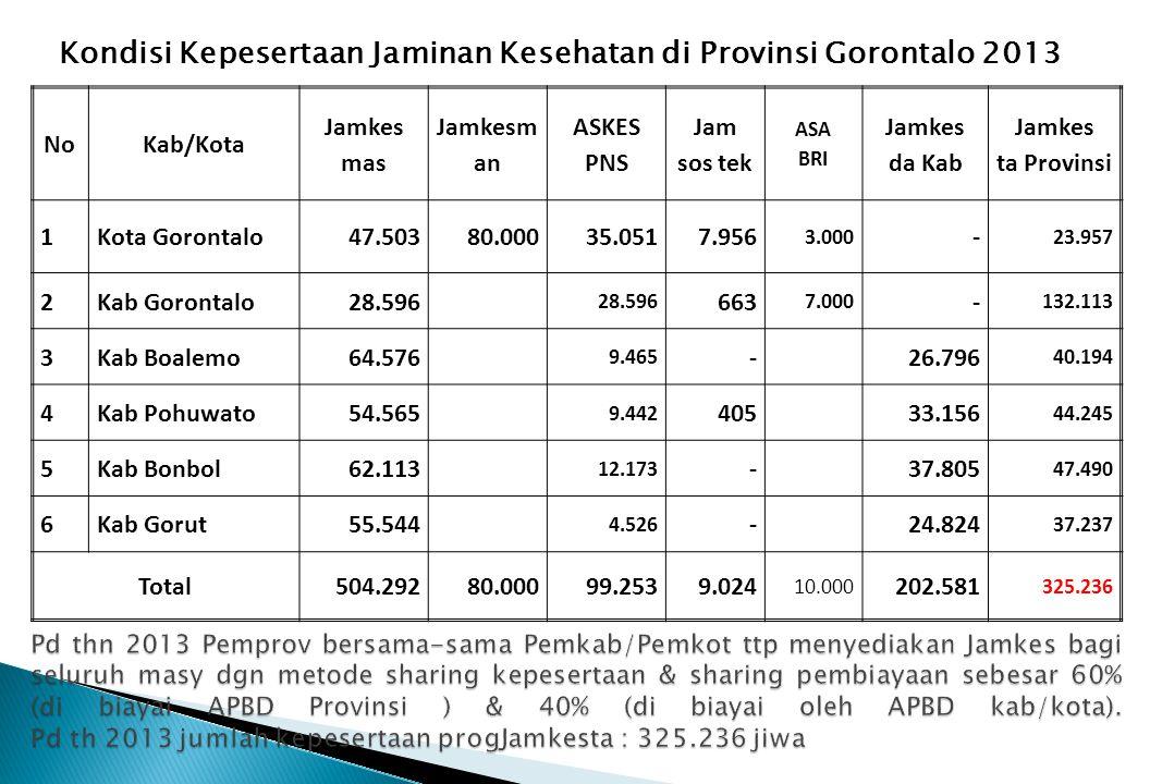Kondisi Kepesertaan Jaminan Kesehatan di Provinsi Gorontalo 2013