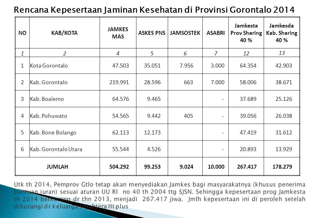 Jamkesta Prov Sharing 40 %