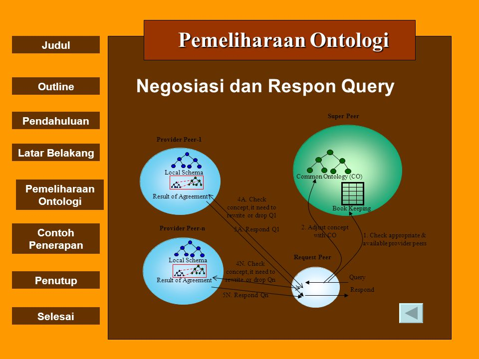 Negosiasi dan Respon Query
