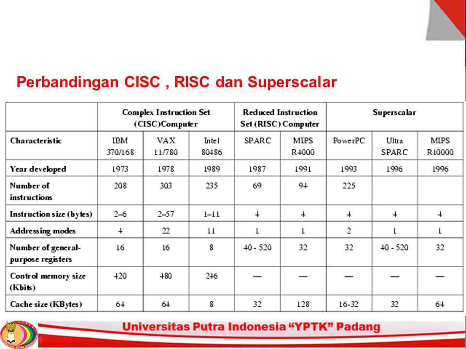 Perbandingan CISC , RISC dan Superscalar