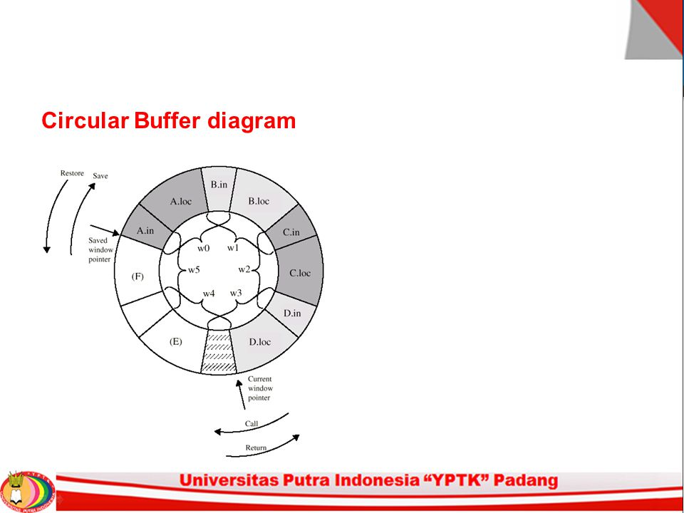 Circular Buffer diagram