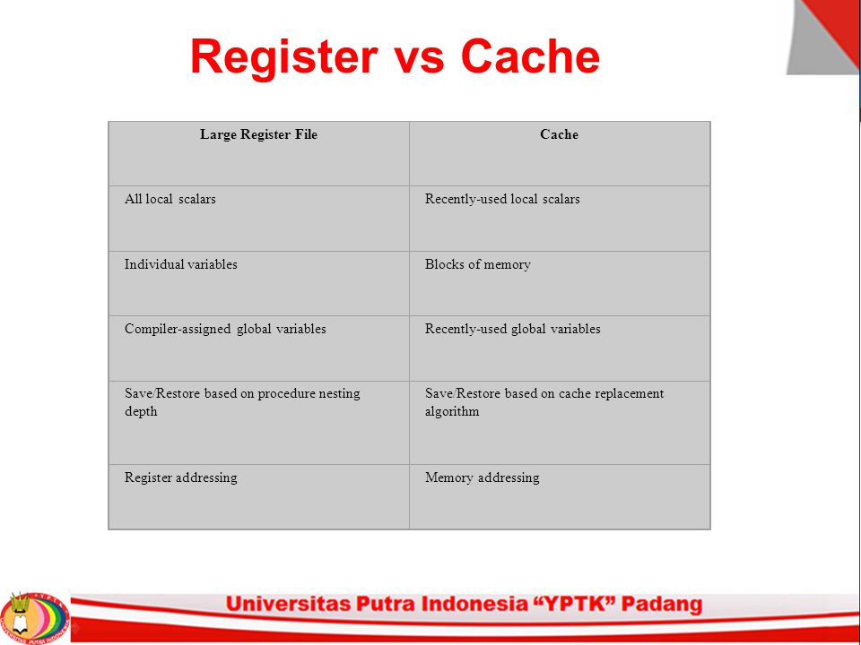 Register vs Cache Large Register File Cache All local scalars