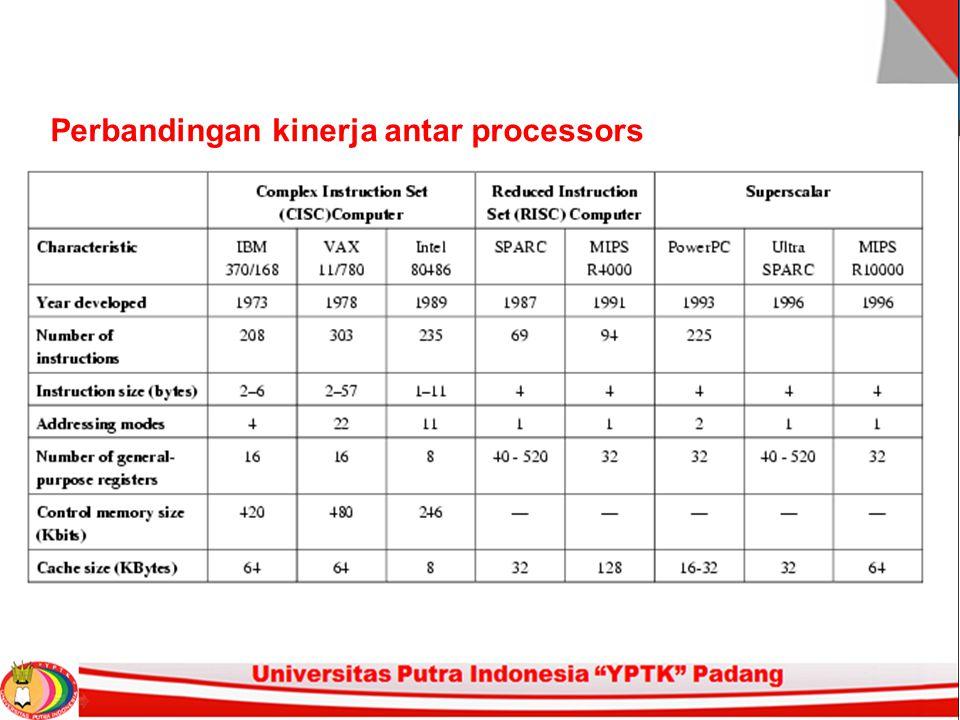 Perbandingan kinerja antar processors