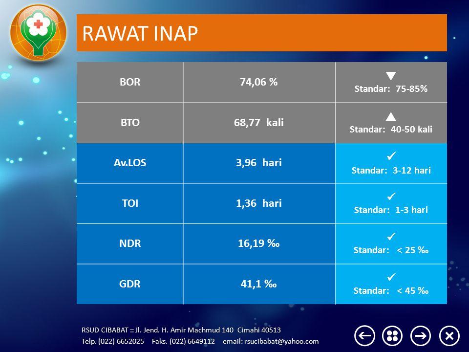 RAWAT INAP  BOR 74,06 %  BTO 68,77 kali  Av.LOS 3,96 hari TOI