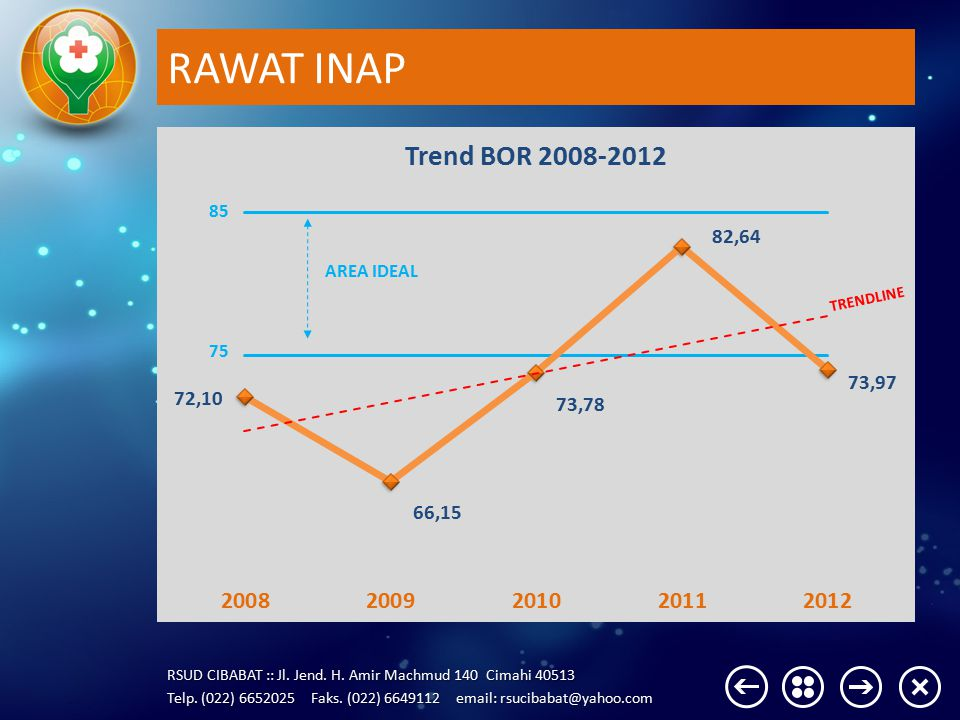 RAWAT INAP AREA IDEAL TRENDLINE