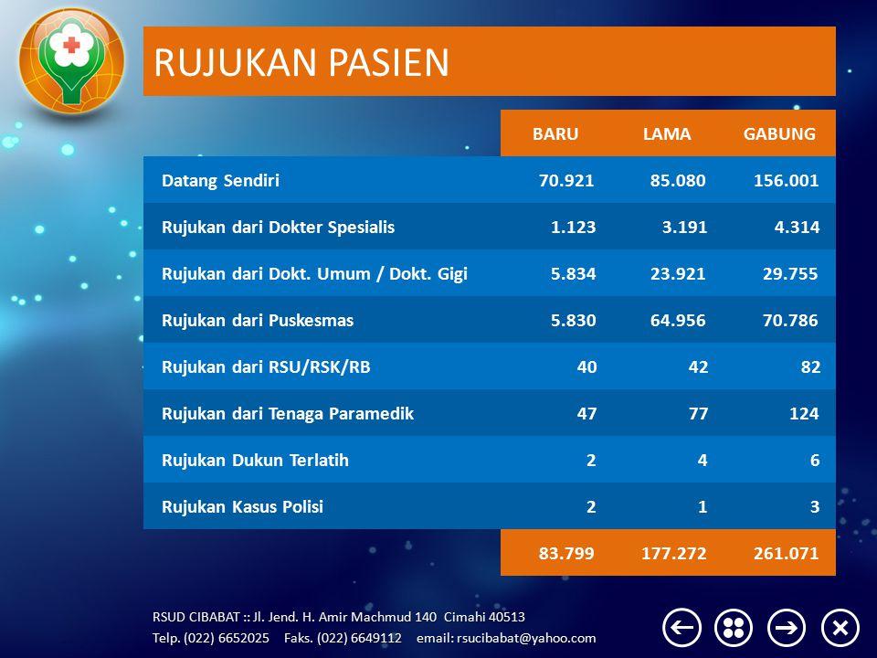 RUJUKAN PASIEN BARU LAMA GABUNG Datang Sendiri 70.921 85.080 156.001