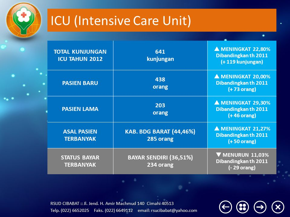 ICU (Intensive Care Unit)