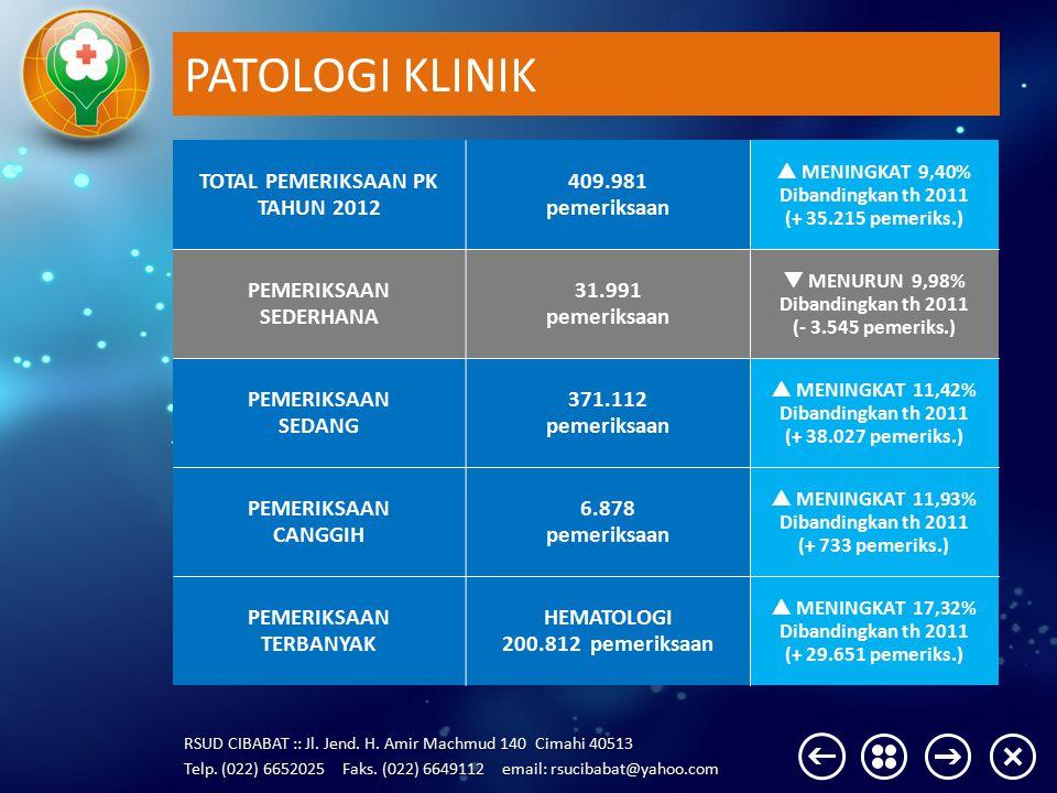 PATOLOGI KLINIK TOTAL PEMERIKSAAN PK TAHUN 2012 409.981 pemeriksaan