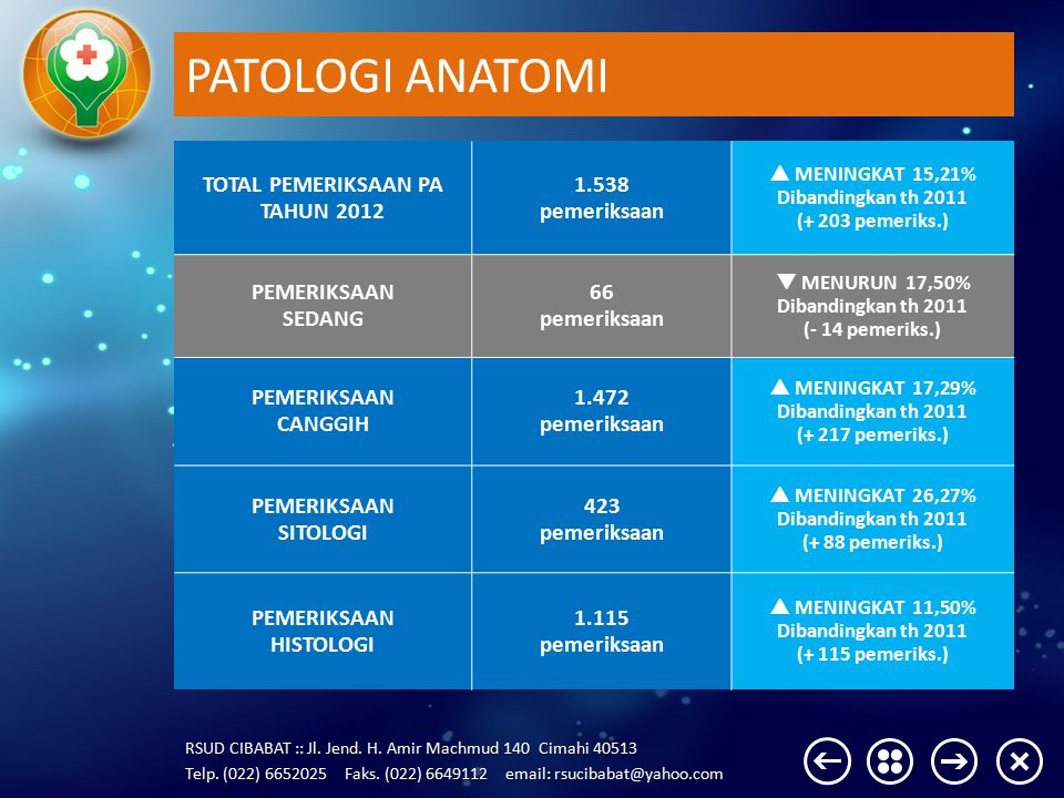 PATOLOGI ANATOMI TOTAL PEMERIKSAAN PA TAHUN 2012 1.538 pemeriksaan