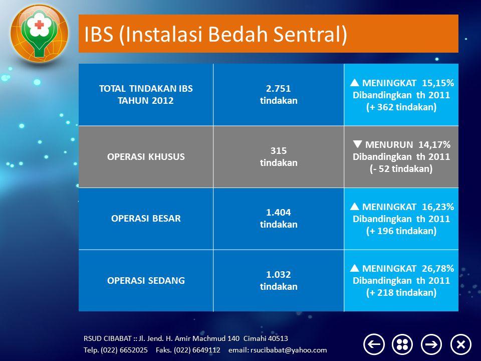 IBS (Instalasi Bedah Sentral)