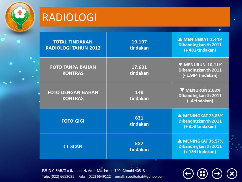 RADIOLOGI TOTAL TINDAKAN RADIOLOGI TAHUN 2012 19.197 tindakan