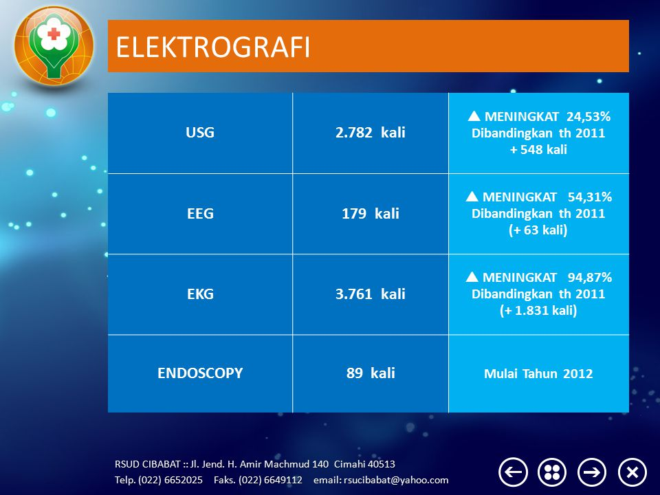 ELEKTROGRAFI USG 2.782 kali EEG kali EKG 3.761 kali ENDOSCOPY 89 kali