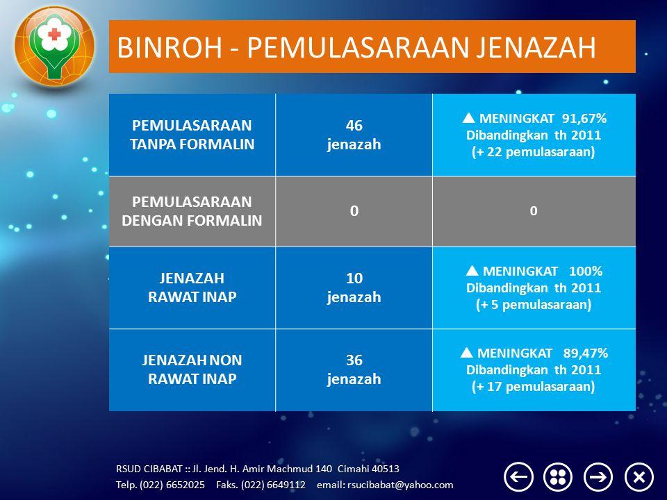BINROH - PEMULASARAAN JENAZAH