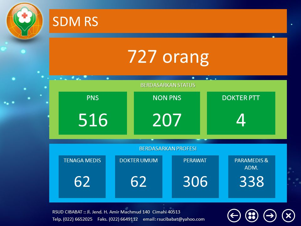 727 orang 516 207 4 62 306 338 SDM RS PNS NON PNS DOKTER PTT