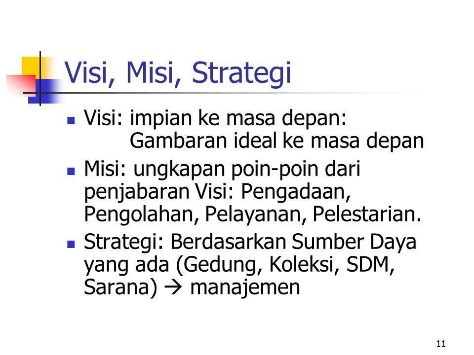 Visi, Misi, Strategi Visi: impian ke masa depan: Gambaran ideal ke masa depan.