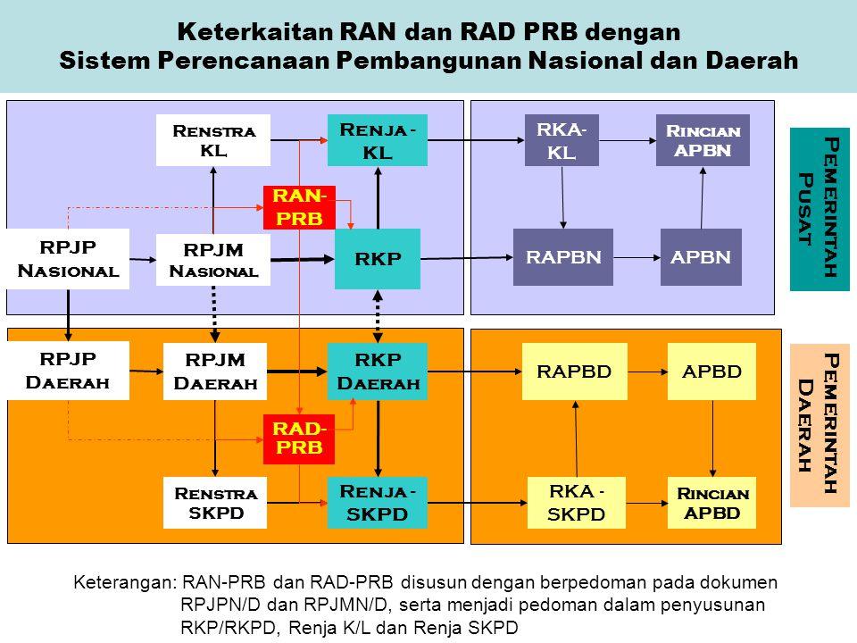 Keterkaitan RAN dan RAD PRB dengan Sistem Perencanaan Pembangunan Nasional dan Daerah