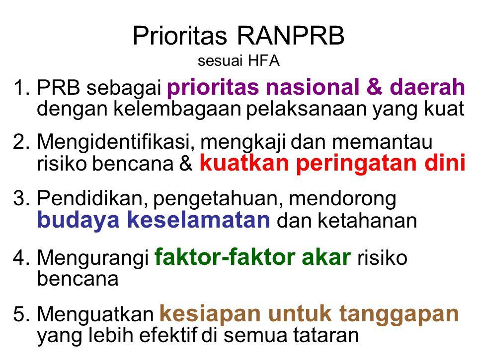 Prioritas RANPRB sesuai HFA
