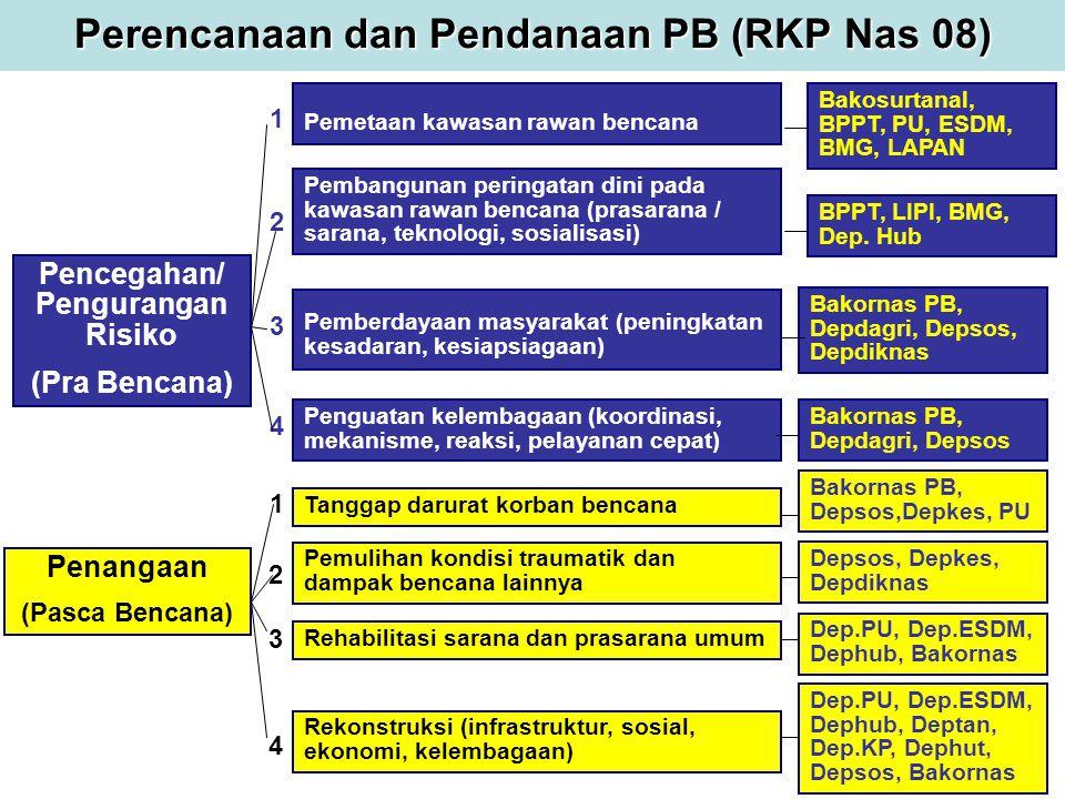 Perencanaan dan Pendanaan PB (RKP Nas 08)