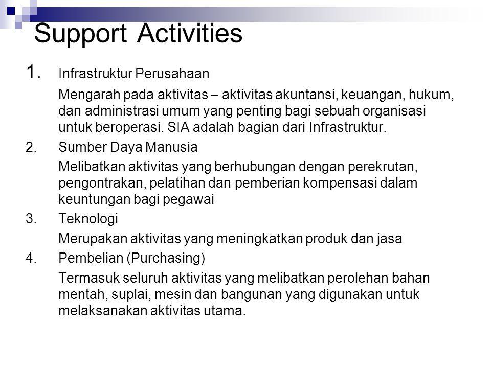 Support Activities 1. Infrastruktur Perusahaan