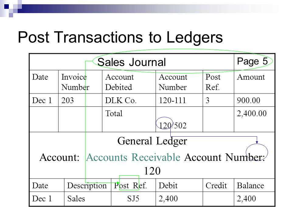 Post Transactions to Ledgers