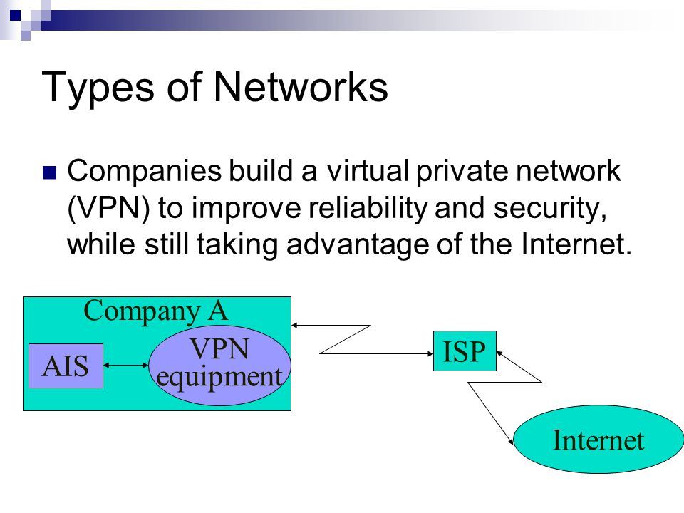 Types of Networks Companies build a virtual private network (VPN) to improve reliability and security, while still taking advantage of the Internet.