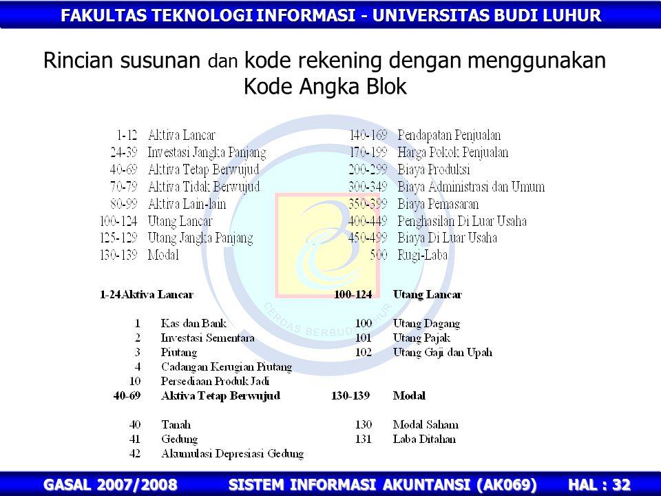 Rincian susunan dan kode rekening dengan menggunakan Kode Angka Blok