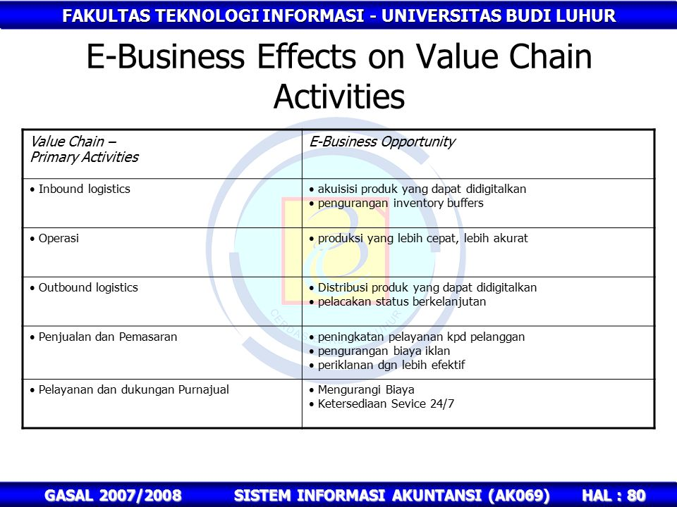 E-Business Effects on Value Chain Activities