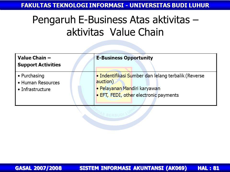 Pengaruh E-Business Atas aktivitas – aktivitas Value Chain