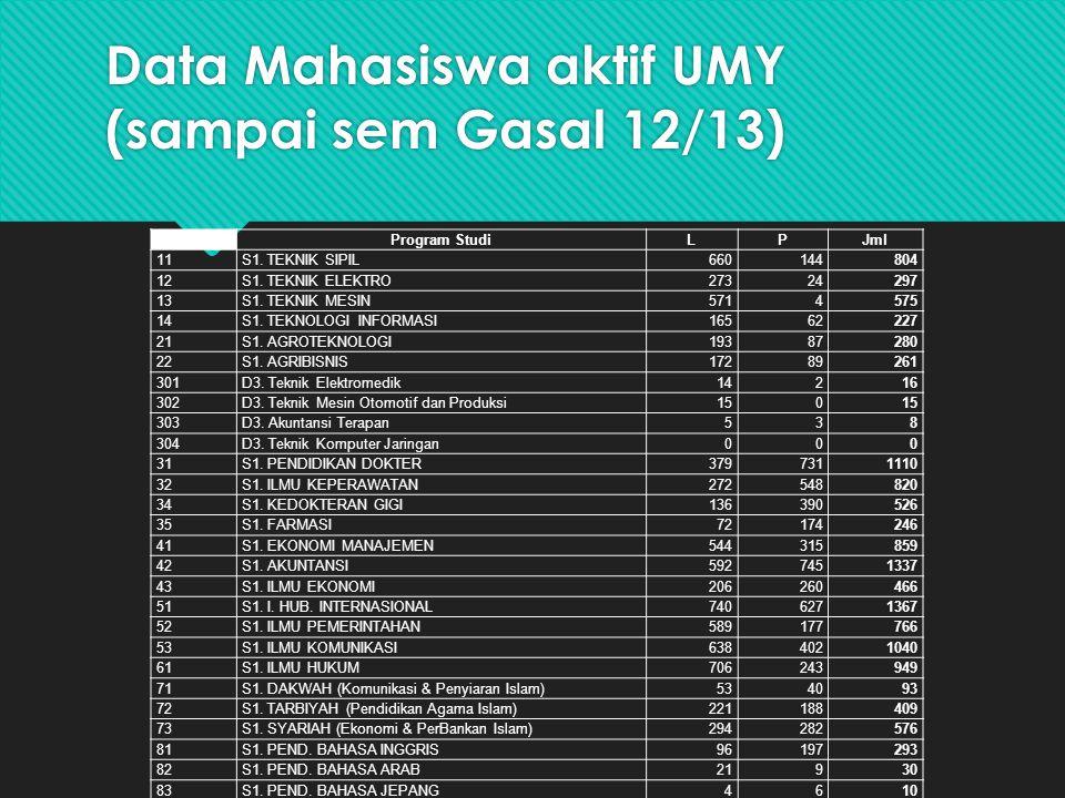 Data Mahasiswa aktif UMY (sampai sem Gasal 12/13)