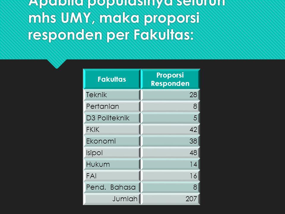 Apabila populasinya seluruh mhs UMY, maka proporsi responden per Fakultas: