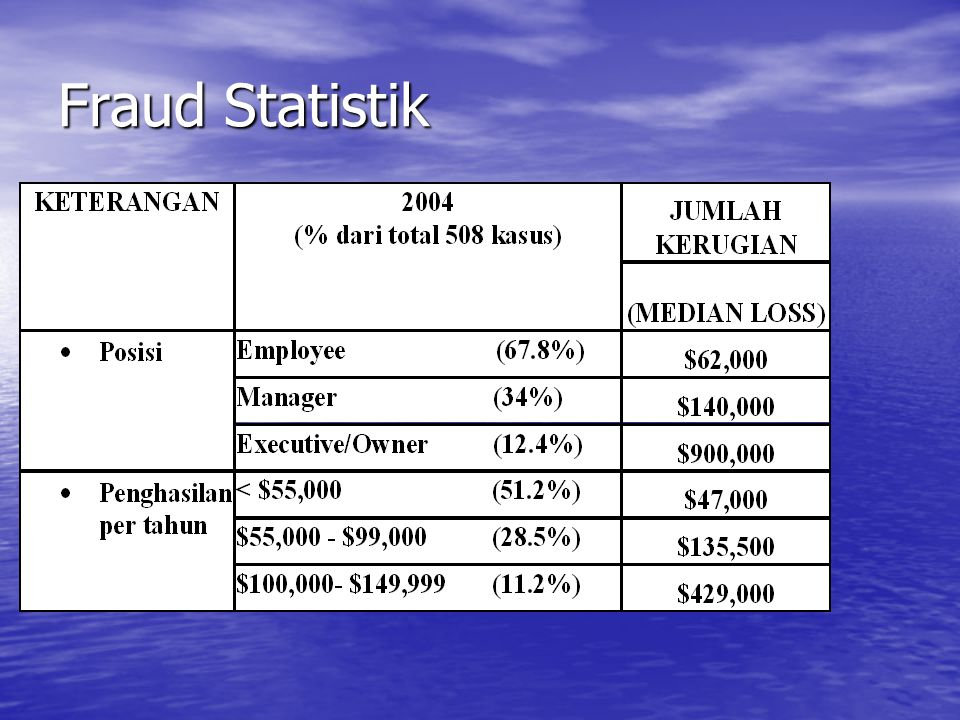 Fraud Statistik