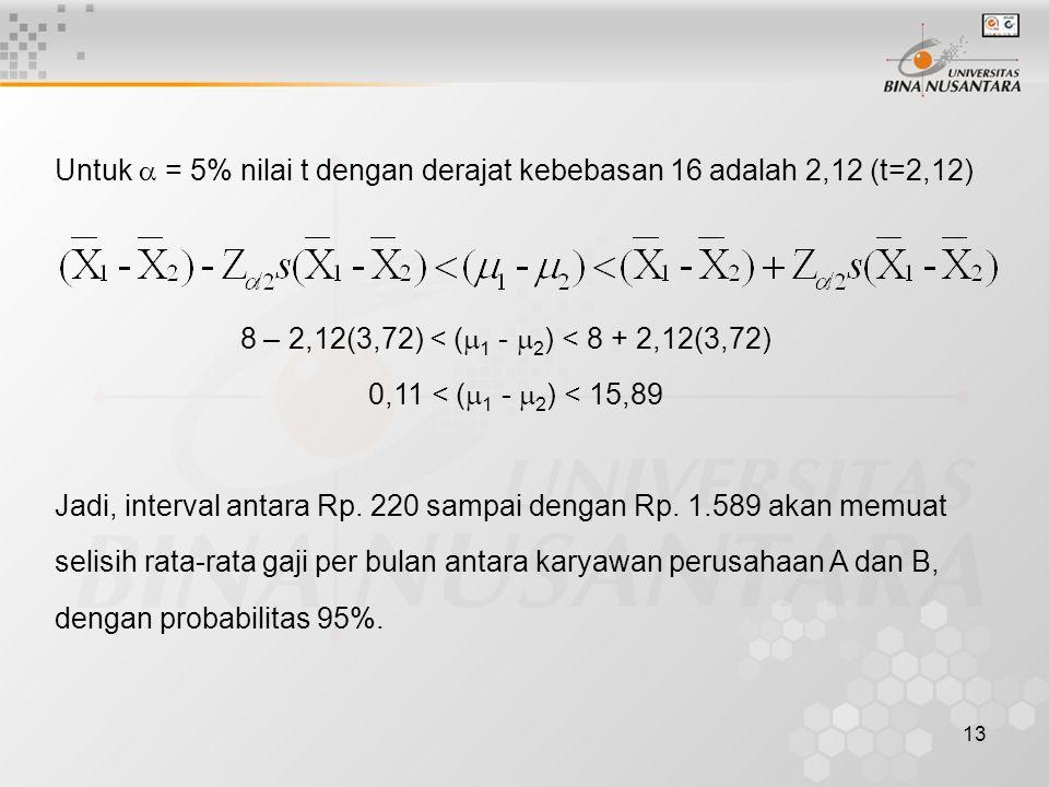 Untuk  = 5% nilai t dengan derajat kebebasan 16 adalah 2,12 (t=2,12)