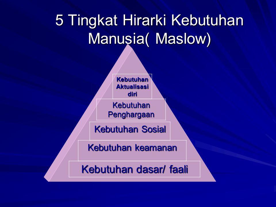 5 Tingkat Hirarki Kebutuhan Manusia( Maslow)