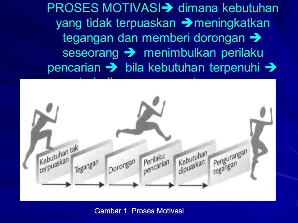 Gambar 1. Proses Motivasi