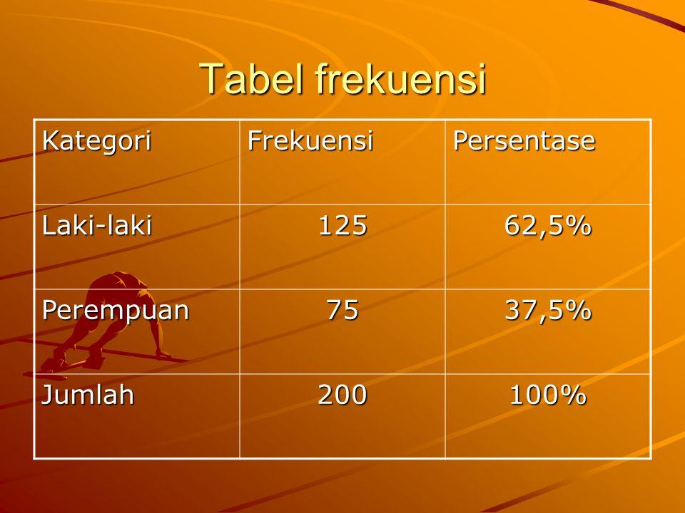Tabel frekuensi Kategori Frekuensi Persentase Laki-laki 125 62,5%