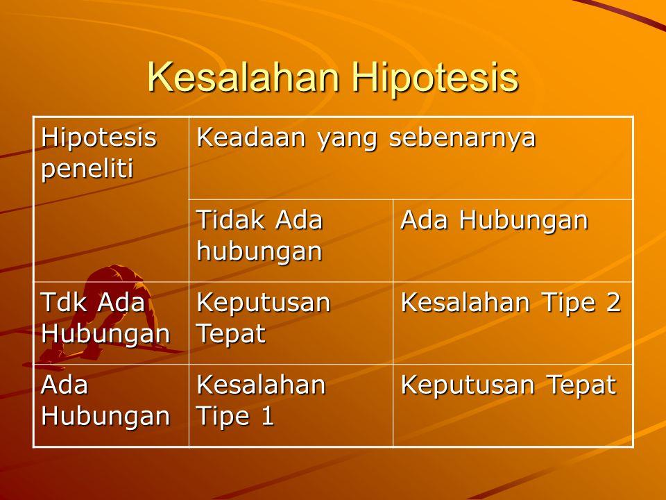 Kesalahan Hipotesis Hipotesis peneliti Keadaan yang sebenarnya