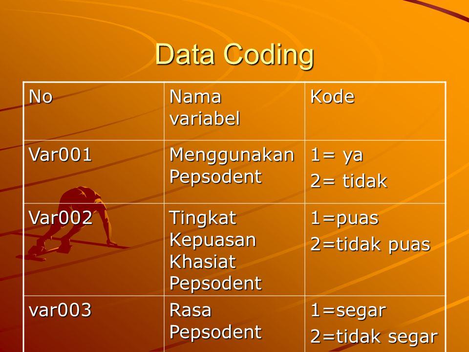 Data Coding No Nama variabel Kode Var001 Menggunakan Pepsodent 1= ya