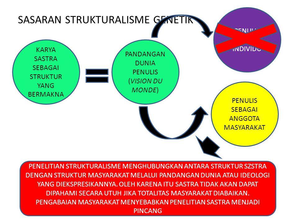 SASARAN STRUKTURALISME GENETIK