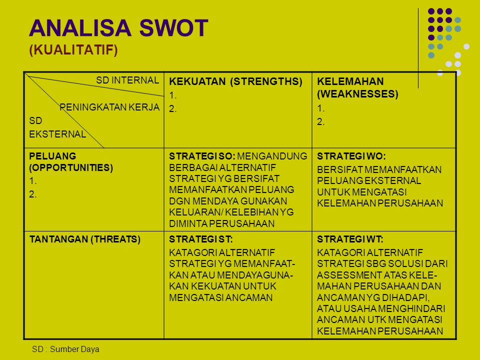 ANALISA SWOT (KUALITATIF)