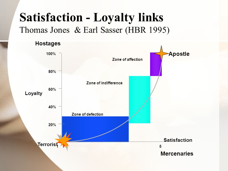 Satisfaction - Loyalty links Thomas Jones & Earl Sasser (HBR 1995)