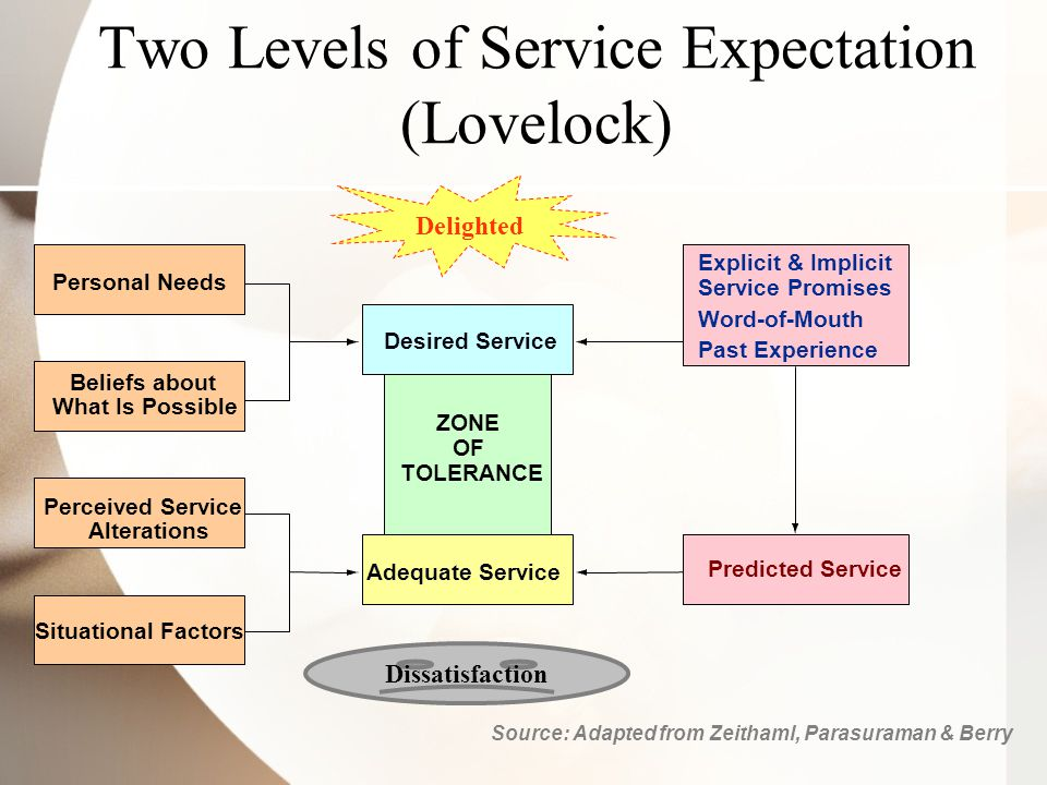 Two Levels of Service Expectation (Lovelock)