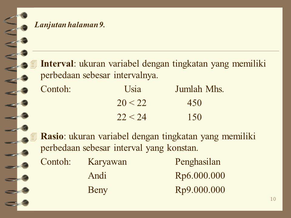 Contoh: Usia Jumlah Mhs. 20 < 22 450 22 < 24 150