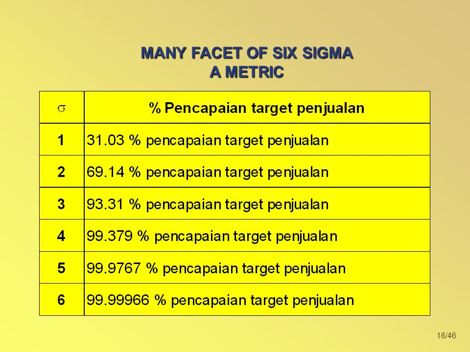 MANY FACET OF SIX SIGMA A METRIC