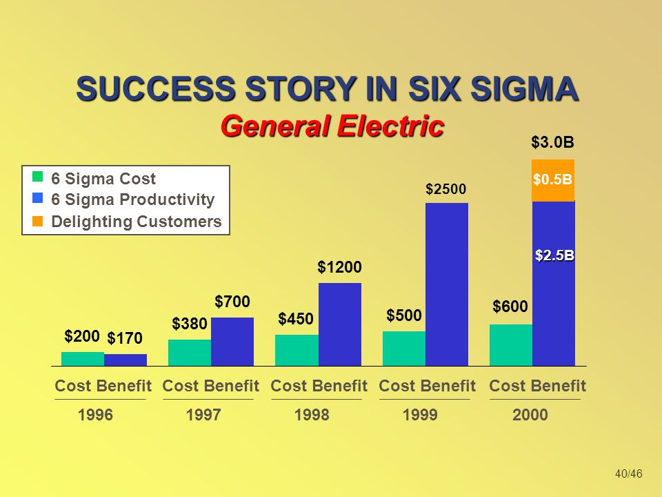 SUCCESS STORY IN SIX SIGMA