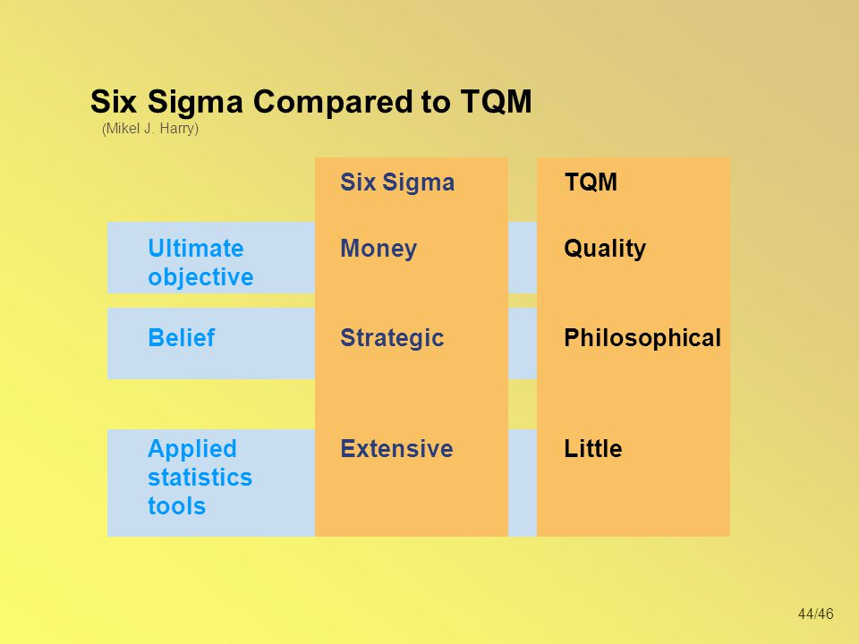 Six Sigma Compared to TQM