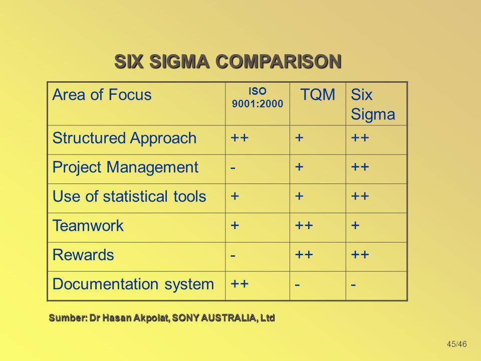 Sumber: Dr Hasan Akpolat, SONY AUSTRALIA, Ltd