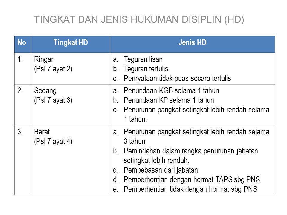 TINGKAT DAN JENIS HUKUMAN DISIPLIN (HD)