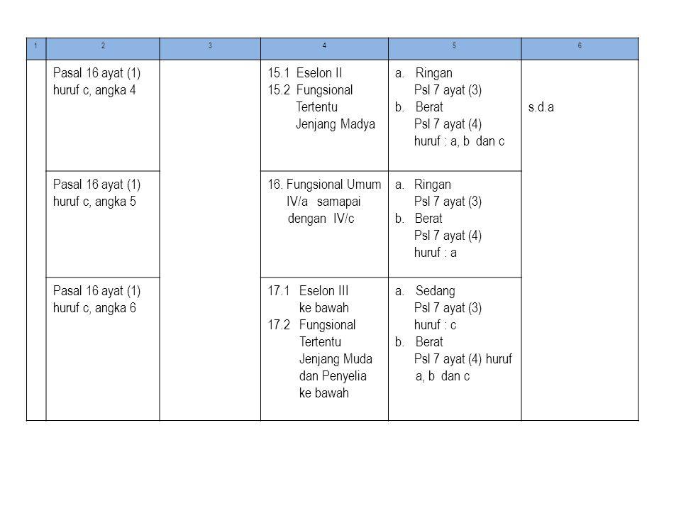 Pasal 16 ayat (1) huruf c, angka 4 15.1 Eselon II 15.2 Fungsional